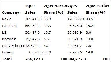 gartner-ventes-mobiles-Q2-2009