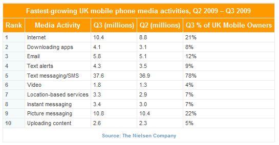Nielsen-smartphone-uk-Q32009