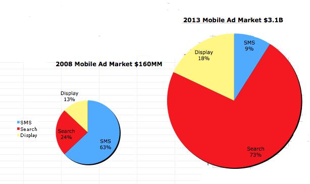 etude-marche-publicitaire-Mobile