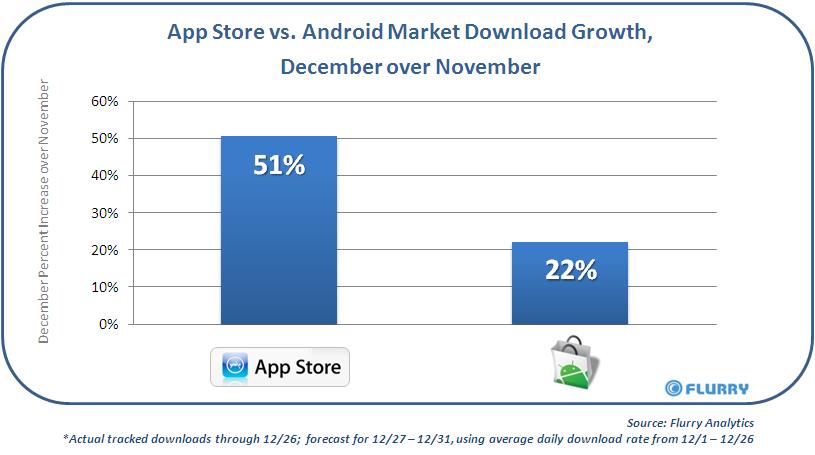 Flurry_AppStore_vs_AndroidMkt_Nov-DecGrowth