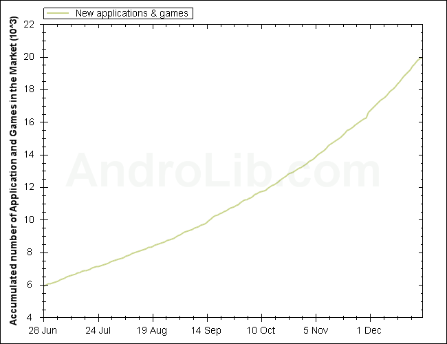 application android market