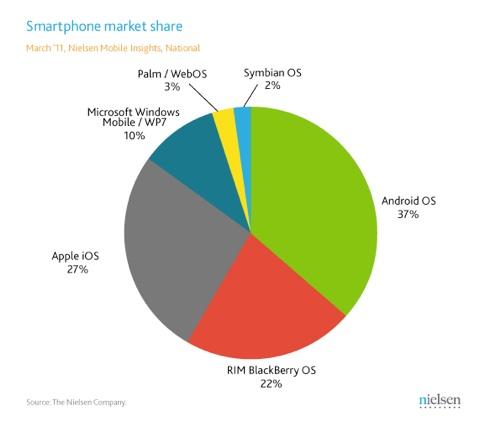 Etude smartphone nielsen part de marché android 2011 T1 usa
