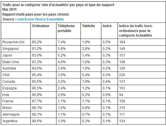 comscore parts de marché devices monde 2011