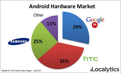 Google rachat Motorola android 2