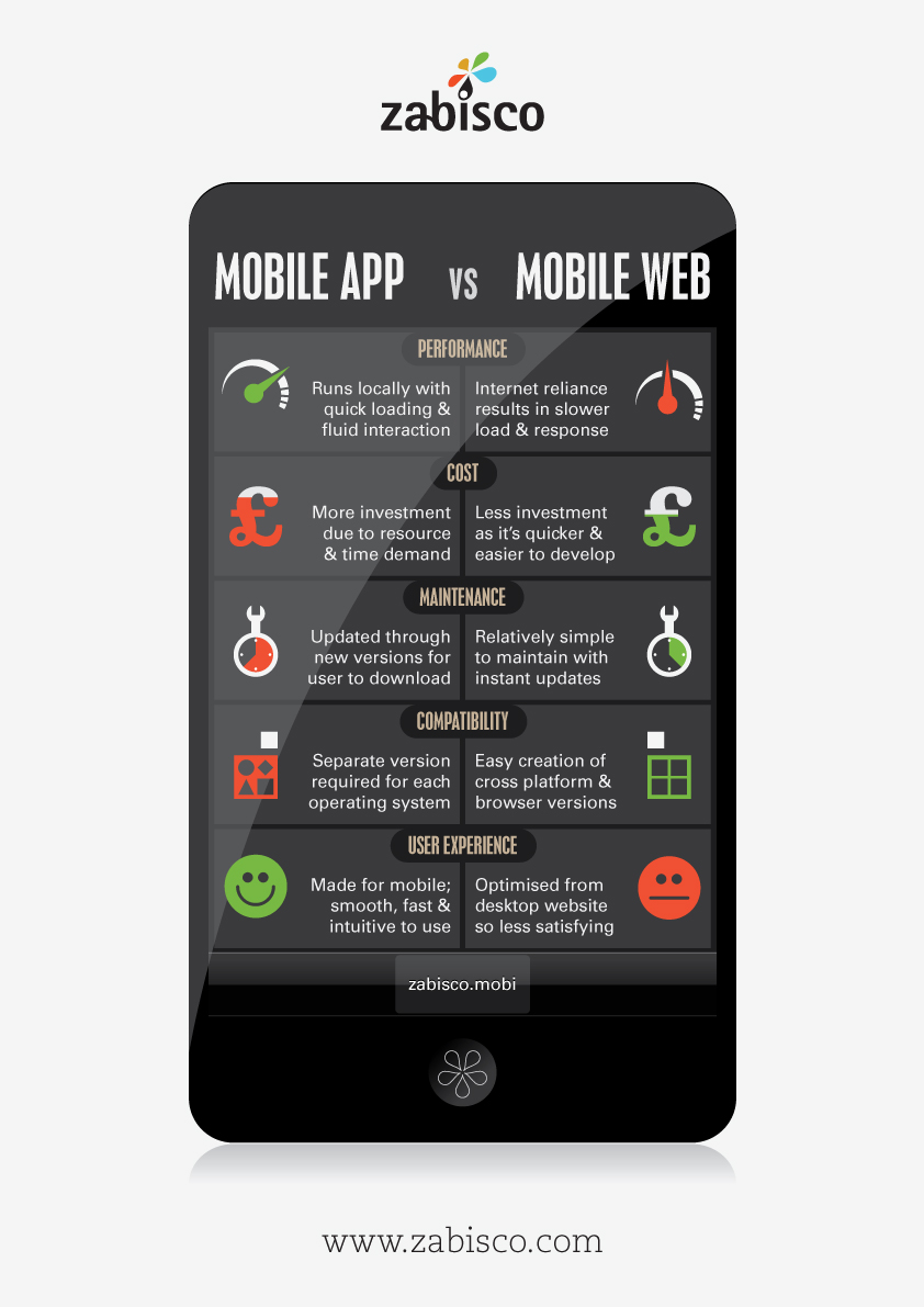 comparaison application mobile application web