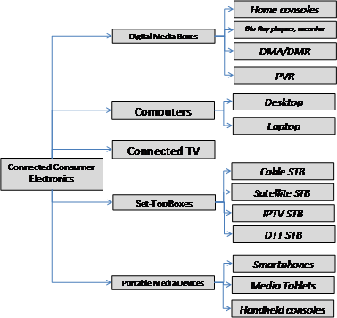 etude idate segments devices