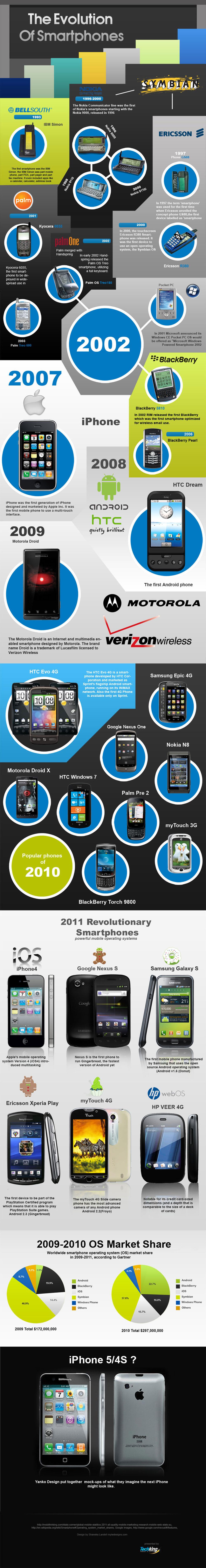 infographie-histoire-smartphone-testking