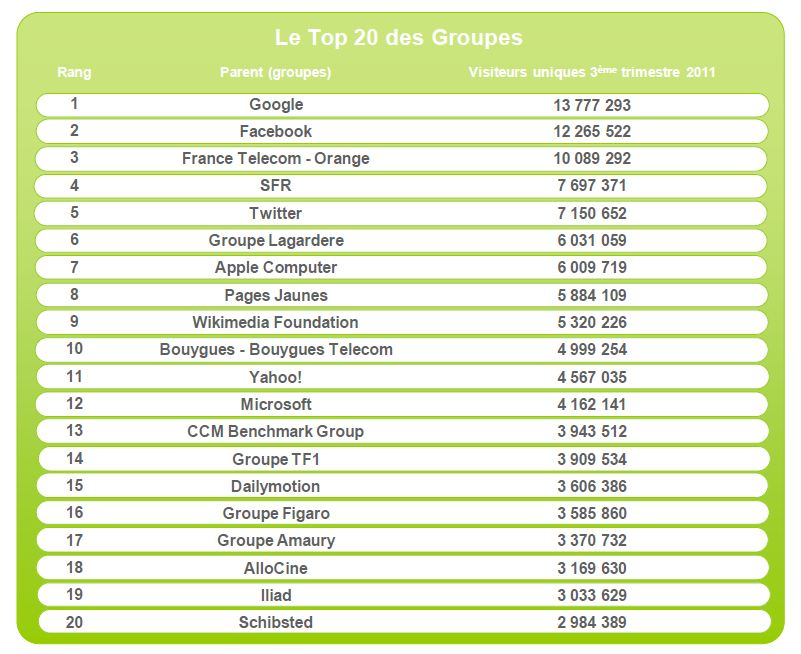 audience internet mobile france 3 eme trimestre