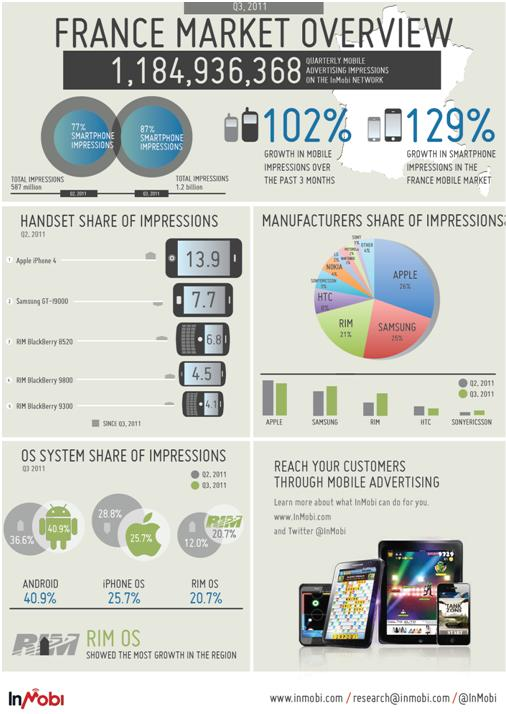 infographie audience mobile france inmobi