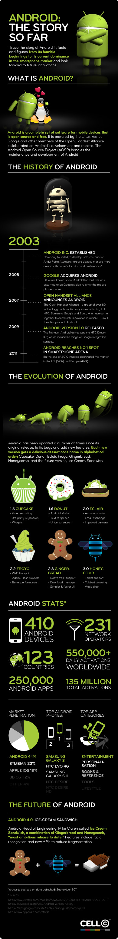 infographie histoire google android en image by Cell C