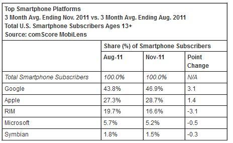 part de marché smartphone USA novembre 2011 comscore