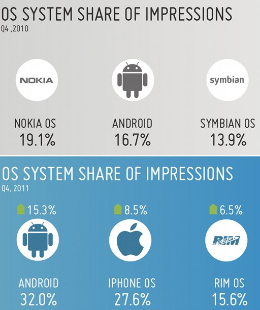 publicité mobile 2011 in mobi Europe