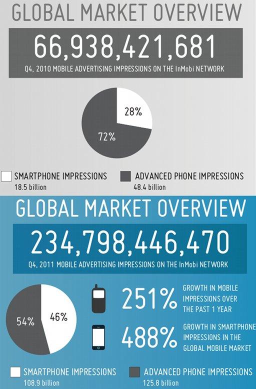 publicité mobile 2011 in mobi USA