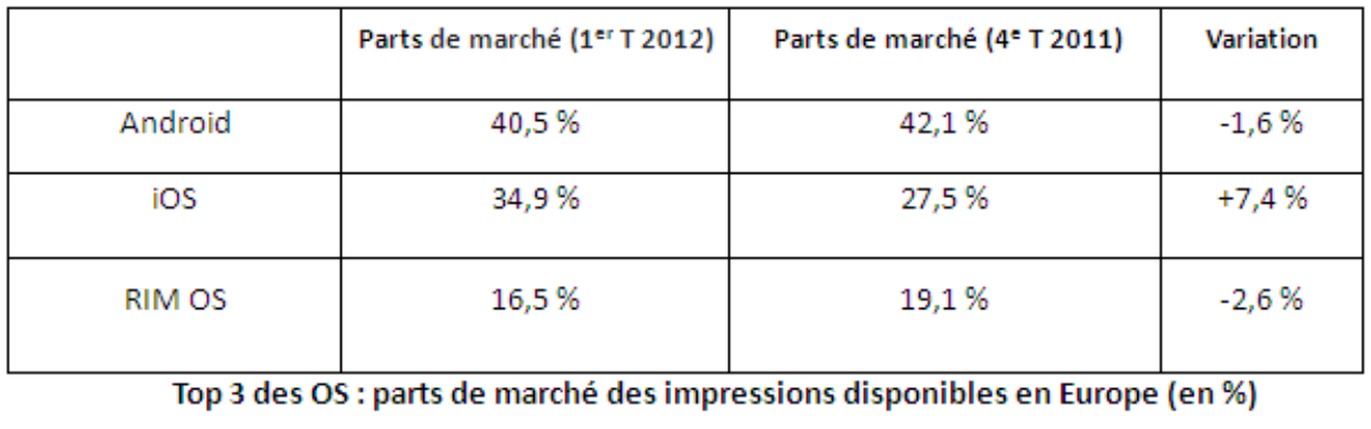 cp_inmobi_q1_french_mobile_insight_data.002