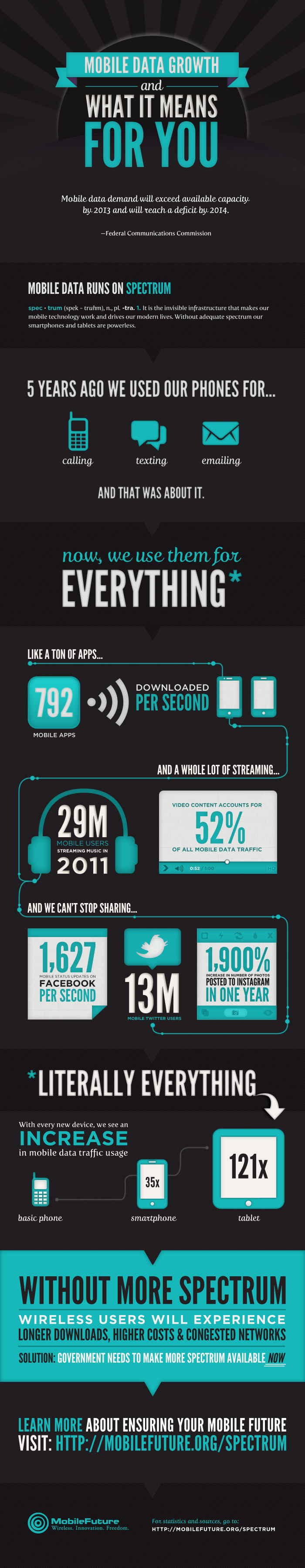 mobile-future-spectrum-infographic