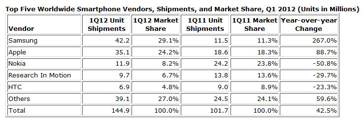 parts de marche smartphones mai 2012 - IDC