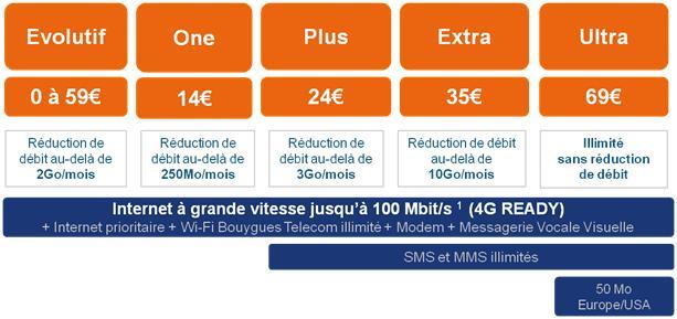 Bouygues Telecom Entreprises 4g