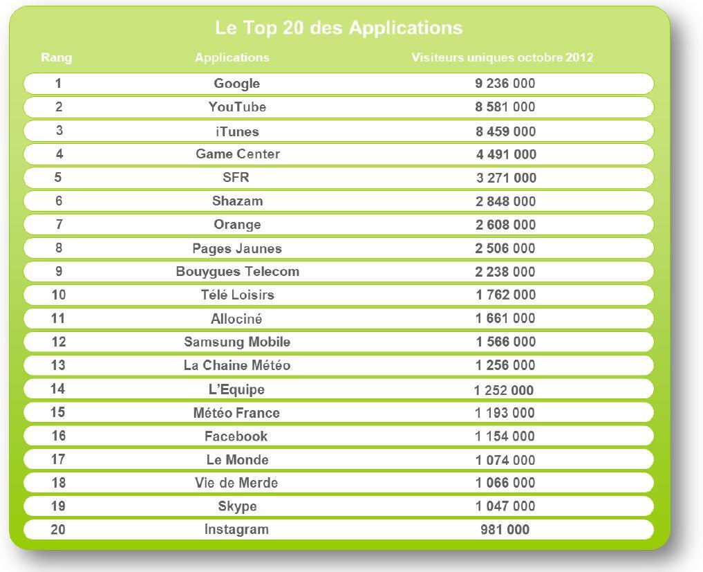 Top 20 des applications mobile FR octobre 2012