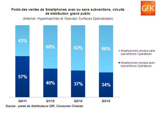 vente smartphones sans subventions - GFK