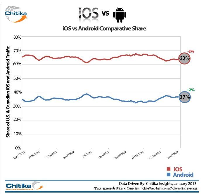 part de marché mobile ios android 2013